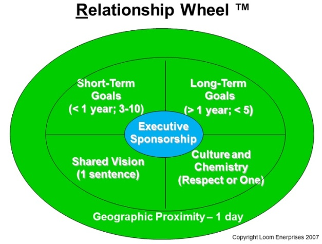 Relationship Wheel - Six Key Areas of Relationship