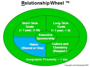 Relationship Wheel Vision