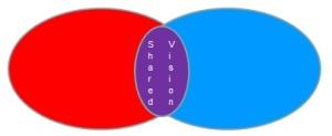Shared Vision Circles